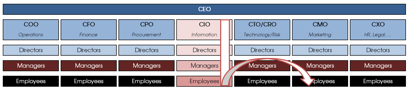 The inverted-T model of data governance (DG): a DG office is established top-down in one area and then spreads out to other areas, where it reaches the respective executives by word of mouth from the bottom up
