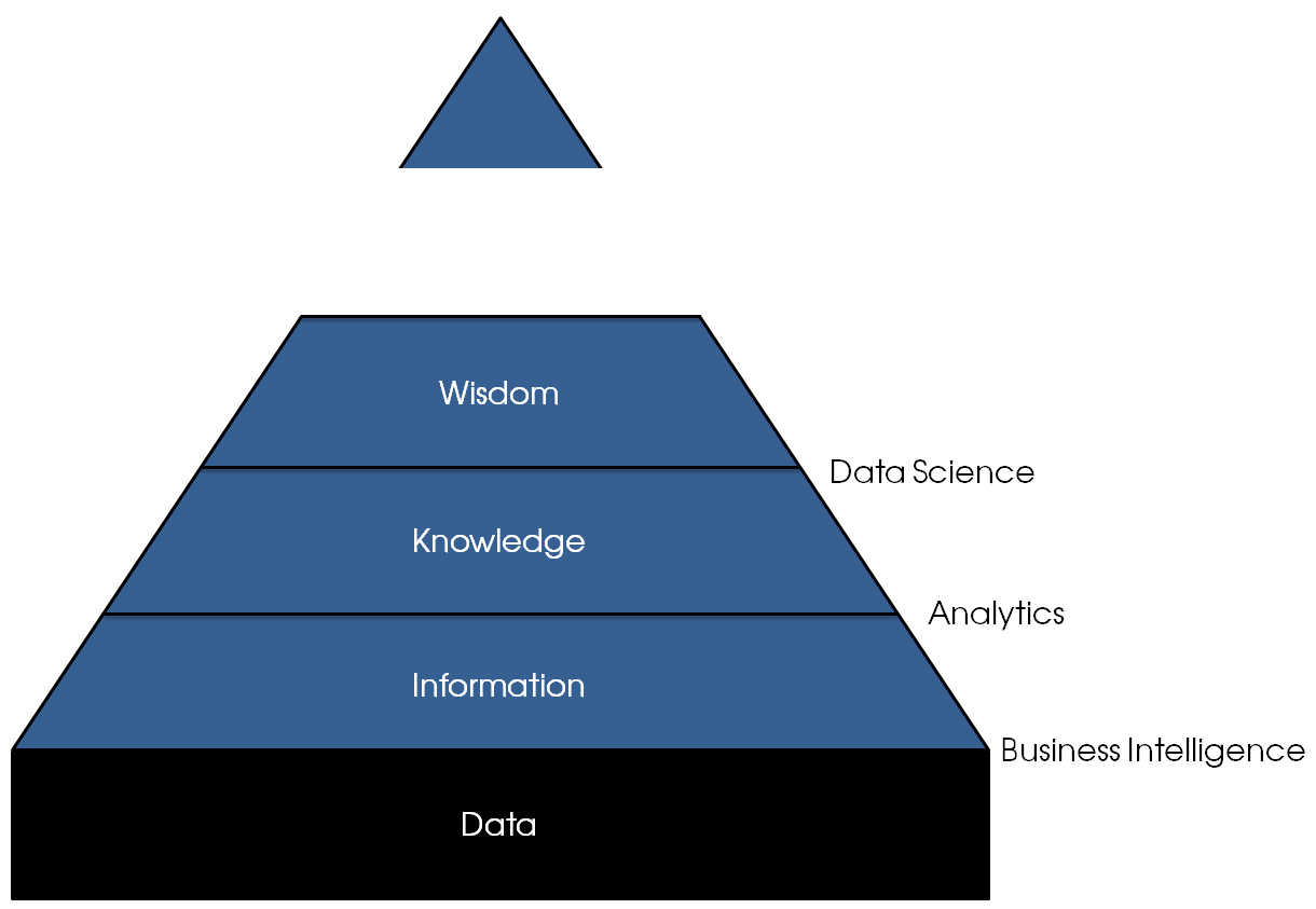 The information pyramid. Data is the foundation for all that is build on top of it: without a solid foundation the whole period will be shaky