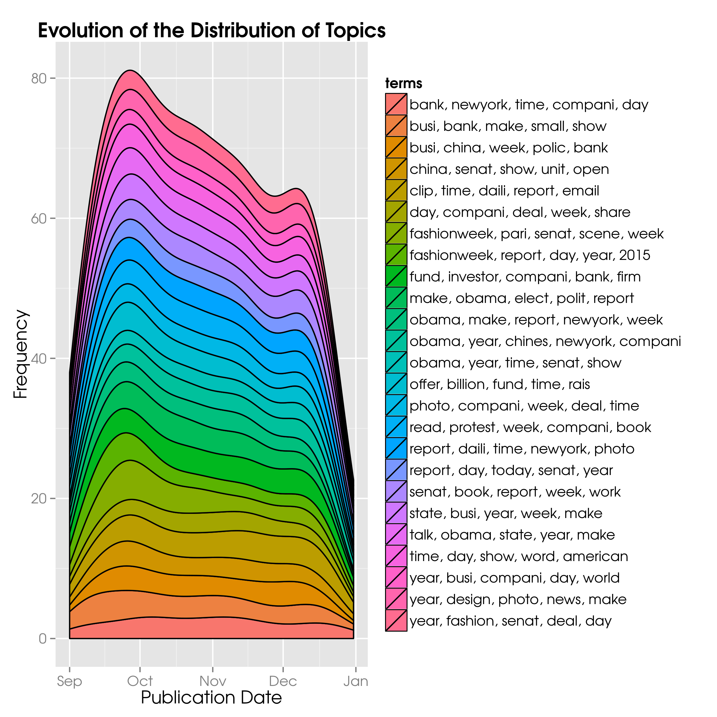 The Evolution of Topics and Their Counts