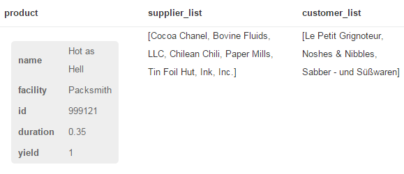 A list of all suppliers involved in the production of a product